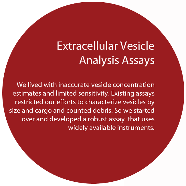 Extracellular Vesicle Analysis Assays We lived with inaccurate vesicle concentration estimates and limited sensitivity. Existing assays restricted our efforts to characterize vesicles by size and cargo and counted debris. So we started over and developed a robust assay that uses widely available instruments.