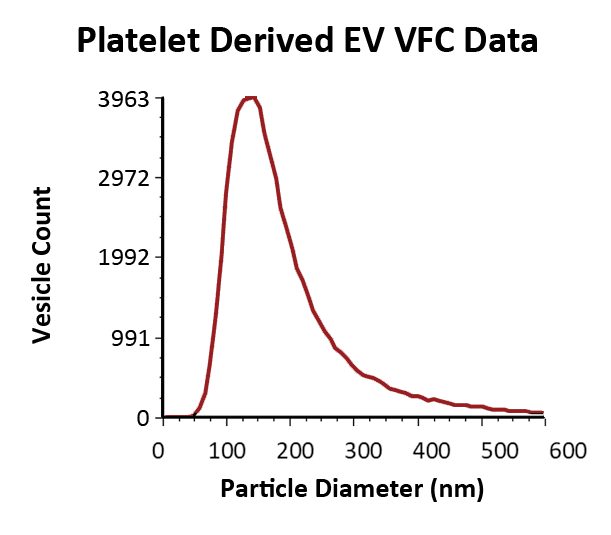 Vesicle Flow Cytometry data showing size and number of vesicles in platelet derived EV reference sample.