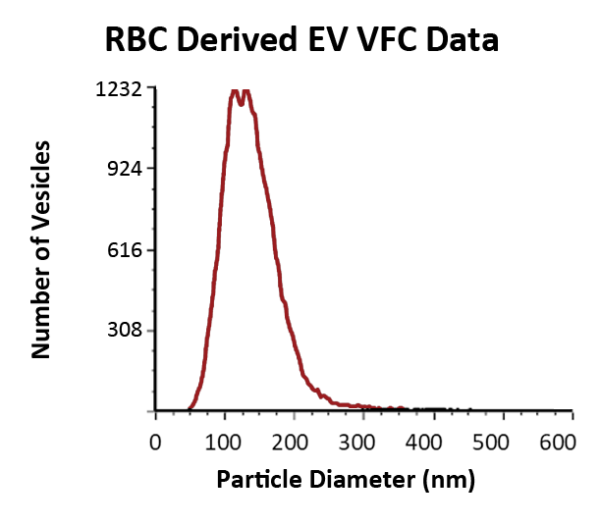 Vesicle Flow Cytometry data showing size and number of vesicles in red blood cell derived EV reference sample.