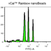 Histogram showing 3 populations of Rainbow nanoBeads with increasing FITC concentration.