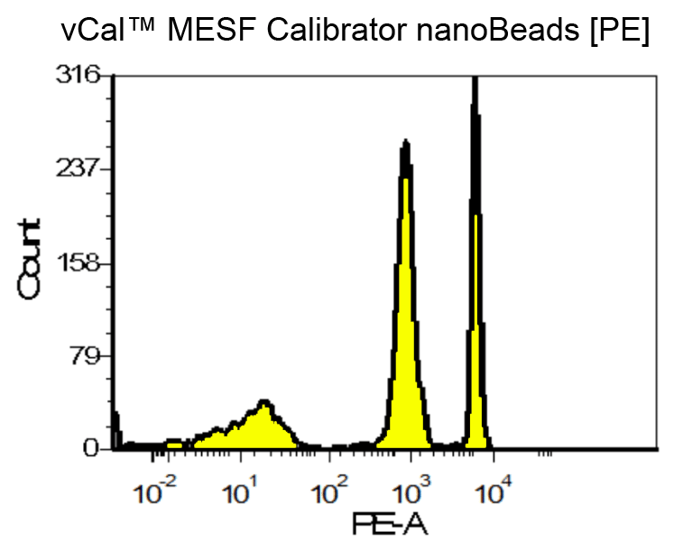 Flow Cytometry Histogram for vCal MESF Beads [PE]