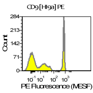 CD9 Antibody HI9a validation using 3 peak antibody binding beads demonstrates clear resolution of 3 bead populations. Peaks correspond to signal measured from 0, 200, and 1000 antibodies. Measurement was performed on a Beckman Coulter CytoFlex equipped with a 561nm laser.