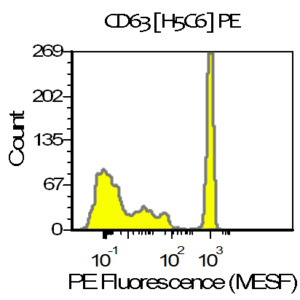 CD63 vTag Antibody H5C6 validation using 3 peak antibody binding beads demonstrates adequate resolution of 3 bead populations. Peaks correspond to signal measured from 0, 200, and 1000 antibodies. Measurement was performed on a Beckman Coulter CytoFlex equipped with a 561nm laser.