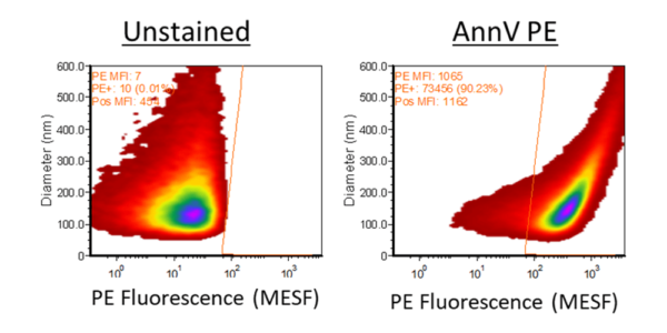 vTag™ Annexin V staining of Platelet EVs in vesicle flow cytometry (vFC™).